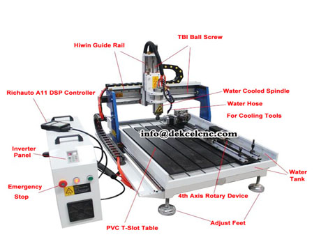 CNC Router Systems Basics-let you get updated